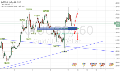 XAUUSD: xauusd plays for today if they happen