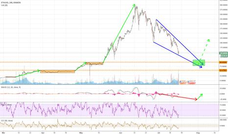 ETHUSD: ETH/USD and Market Reversal - 100USD Long Position