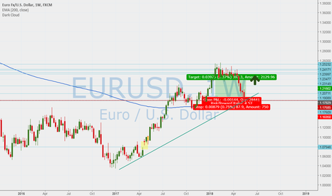 EURUSD: EUR USD slow long