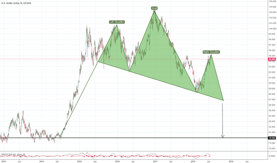 DX1!: Dollar Basked head and shoulders.