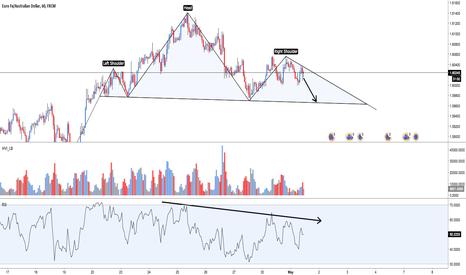 EURAUD: EUR/AUD: Shorting, target @ 1.59700