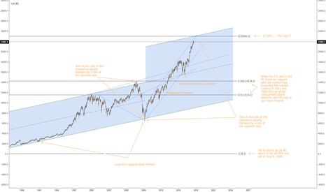 DJI: Predicting the top......