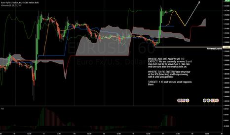 EURUSD: Long after a correction ...