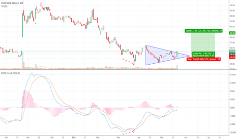 SBIN: SBIN - Symmetrical triangle breakout