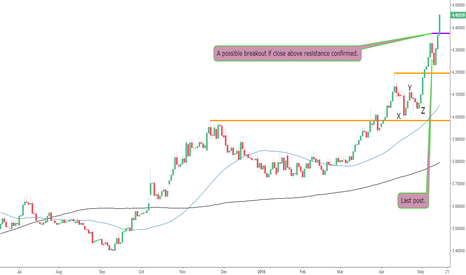 USDTRY: Another Breakout on The USDTRY?