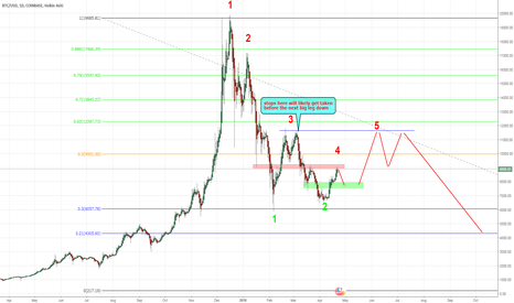BTCUSD: expecting a pullback to green zone then more upside target 11.7k