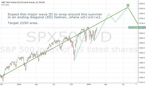 SPX500: Ending Diagnal Watch - Targeting 2250