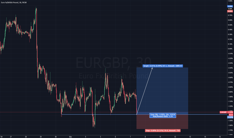 EURGBP: EURGBP - Possible Accumulation Buy Wyckoff