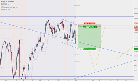 DE30EUR: Possible short on DAX with nice RRR