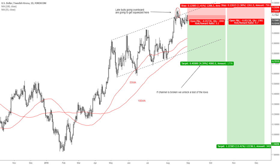 USDSEK: SEK is the cheapest G10 currency