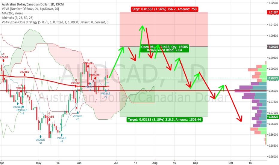 AUDCAD: AUDCAD may be pushing to new levels