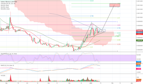 GNTBTC: GNT / BTC buy zone