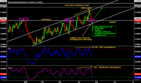 NZDUSD: Long trade on NZD/USD