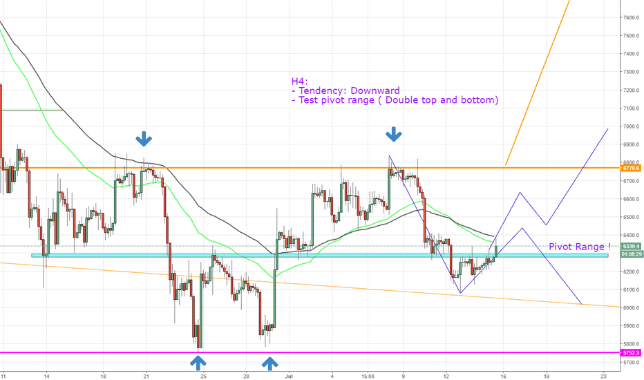BTCUSD: BTCUSD, Up or Down ?!