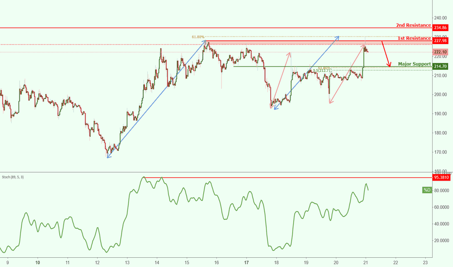 ETHUSD: ETHUSD approaching resistance, potential drop!
