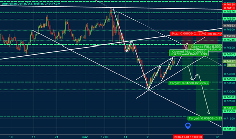 AUDUSD: AUDUSD Finishing The Correction - Short Idea