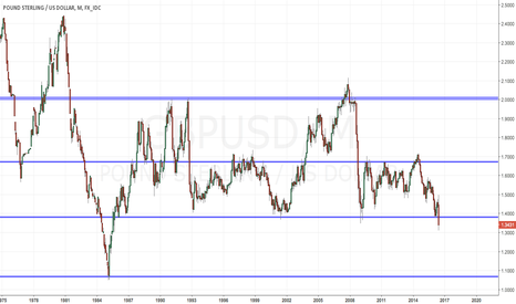 GBPUSD: GBPUSD Key levels to watch