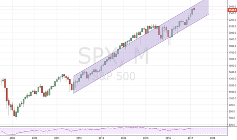 SPX: S&P Is a Long Term Sell