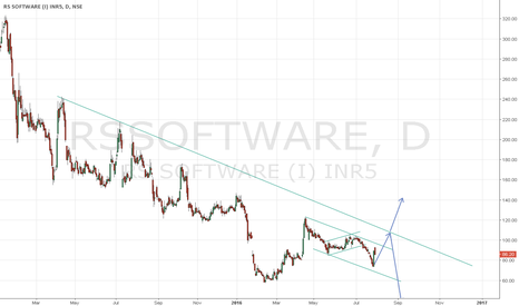 RSSOFTWARE: Long on RS Software