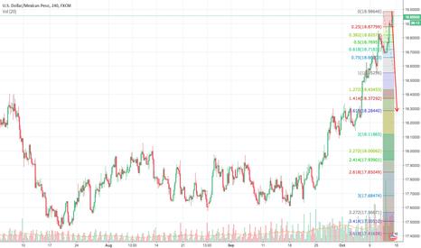 USDMXN: usdmxn sell