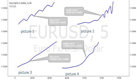 EURUSD: Thoughts about bat pattern. Tips and secrets. Part II.