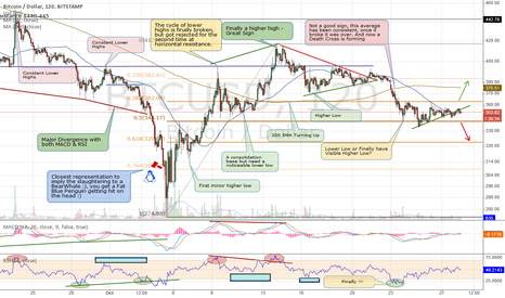 BTCUSD: Very Hard Time to Pick Short Term Direction