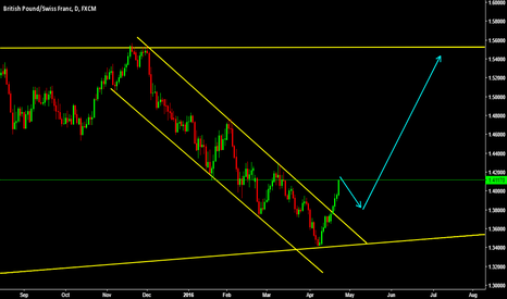 GBPCHF: We have bottomed here on GBPCHF