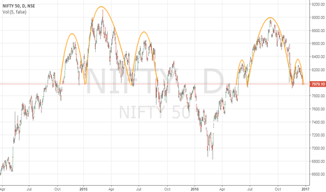 NIFTY: Is there a H&S pattern on Nifty?