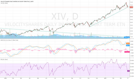 XIV: Breaking 66 could lead us to 60
