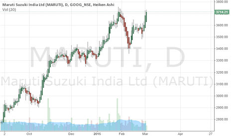 MARUTI: I use Heiken ashi graph to know the trend