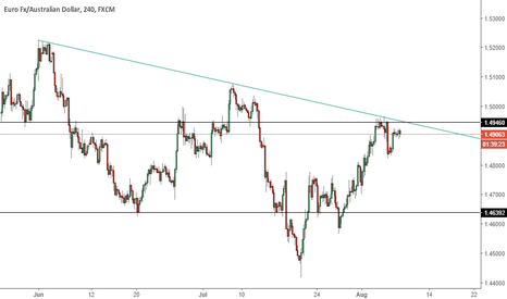 EURAUD: EURAUD - Possible short entry
