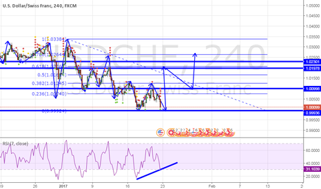USDCHF: POTENTIAL LONG OPPORTUNITY