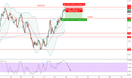 AUDNZD: AUDNZD - UPDATED AFTER STOPOUT - DAILY SHORT - 300817