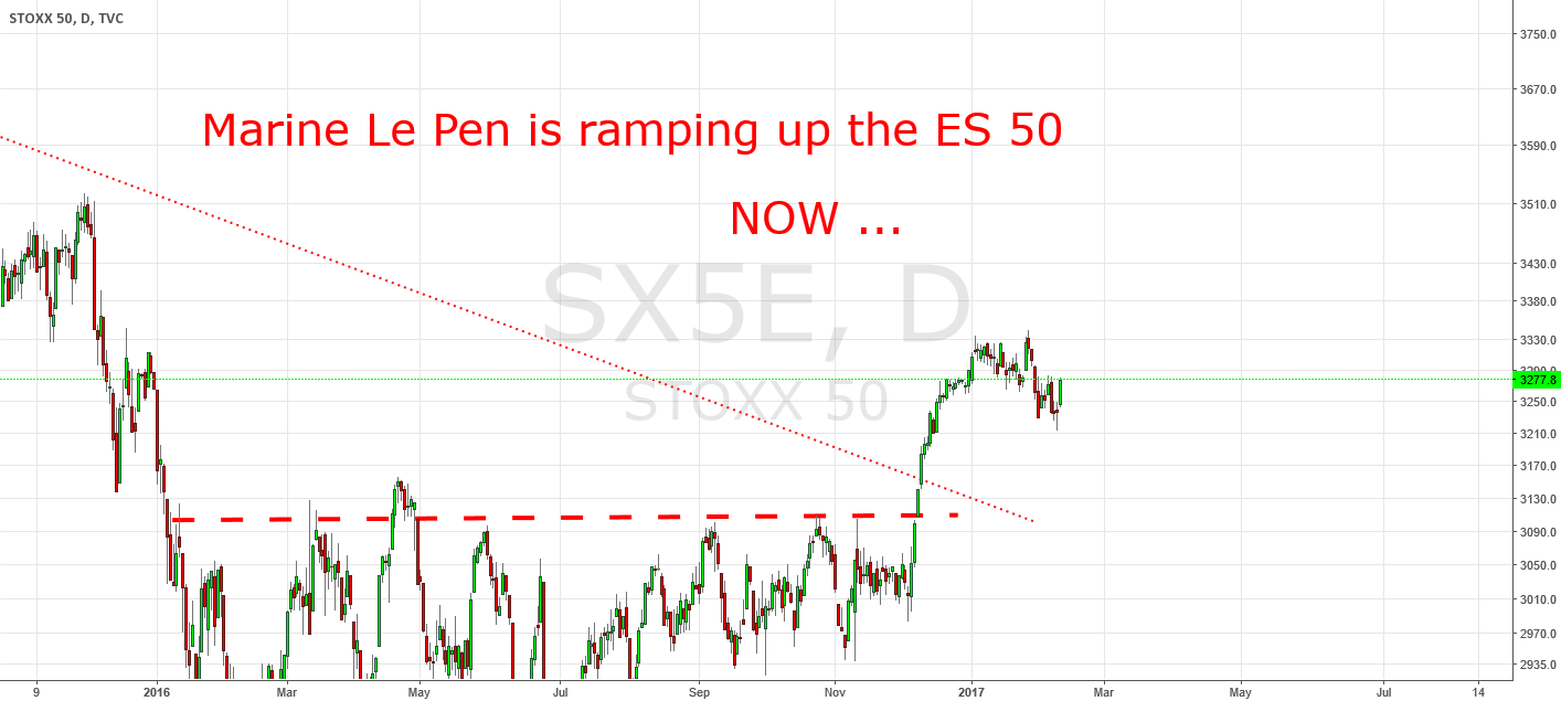 Marine Le Pen is ramping up the EuroSTOXX 50