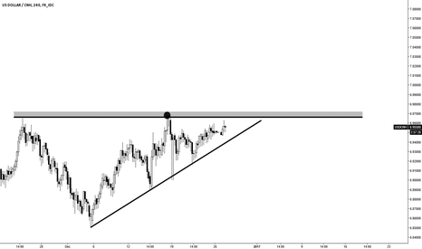 USDCNH: In The Field Of Observation..........