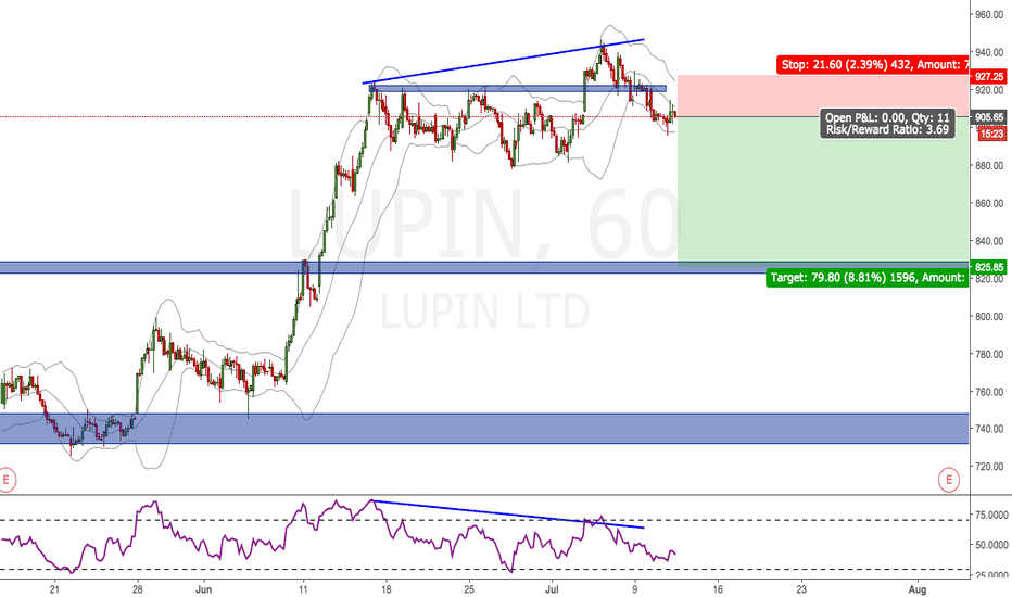 LUPIN: LUPIN LOOKS GOOD TO SHORT
