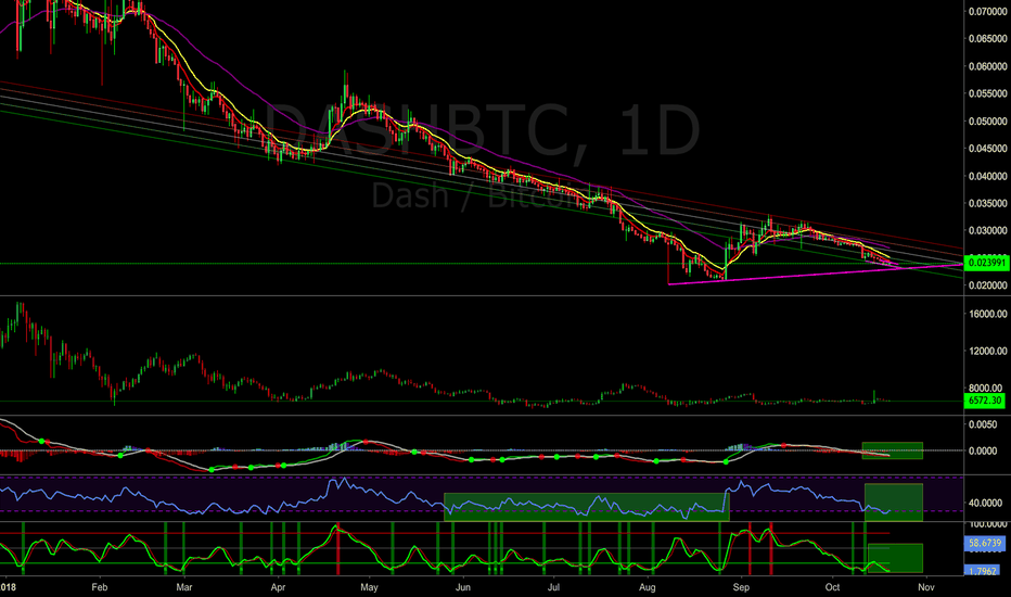 DASHBTC: Dash is worth a watch - Loooow RSI, Stoch and Macd