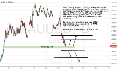 XAUUSD: Gold long advice