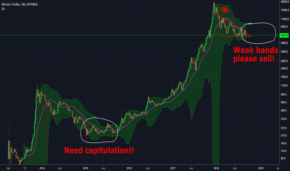 BTCUSD: BTC Needs mas capitulation. Let's get this over with already!!