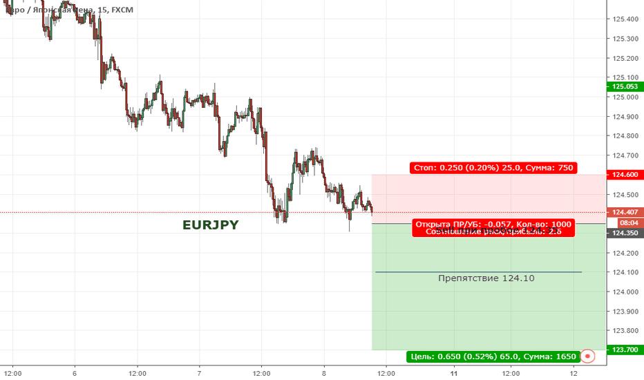 EURJPY:  EURJPY. Цена находиться в широкой коррекции