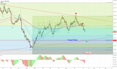 XAUUSD: Clearly target for XAUUSD > 1180-1170