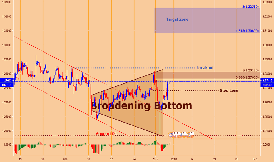 GBPUSD: GBPUSD : H4 Broadening Bottom 2019