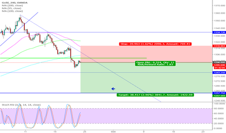 XAUUSD: SHORT GOLD 4HR