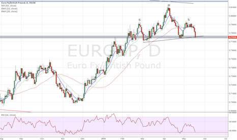 EURGBP: Head and shoulder pattern. Just crossing the neckline