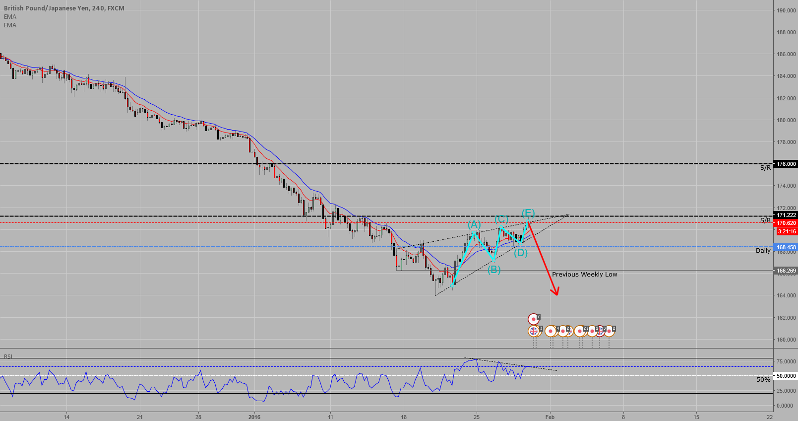 Falling wedge drawn out with RSI divergence