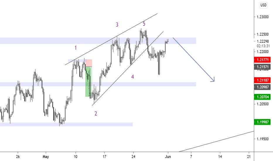 euro dolerio pokytis forex