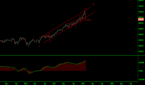 NQ1!: NASDAQ 100 Sub Wave 4