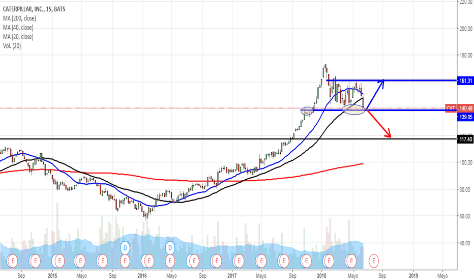 CAT: CATERPILLAR INC (CAT) zona de soporte mayor, posible breakout o