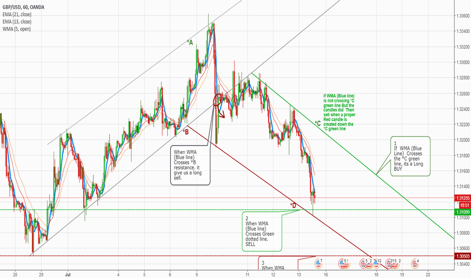 GBPUSD: GBPUSD Totally a NEW UPDATE by me