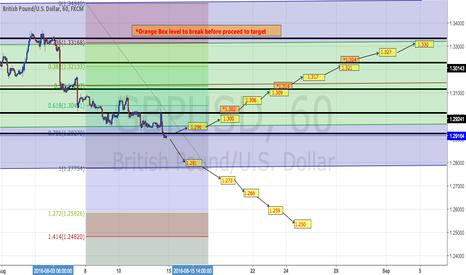 GBPUSD: GBPUSD Trading Plan on H1